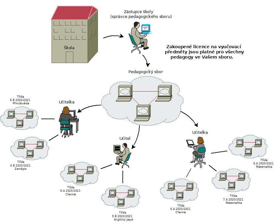 Struktura školy na EduKavce