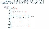 Pravoúhlá soustava souřadnic v rovině