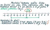 Absolutní hodnota celého čísla a čísla navzájem opačná