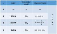 Alkyny, polymerace