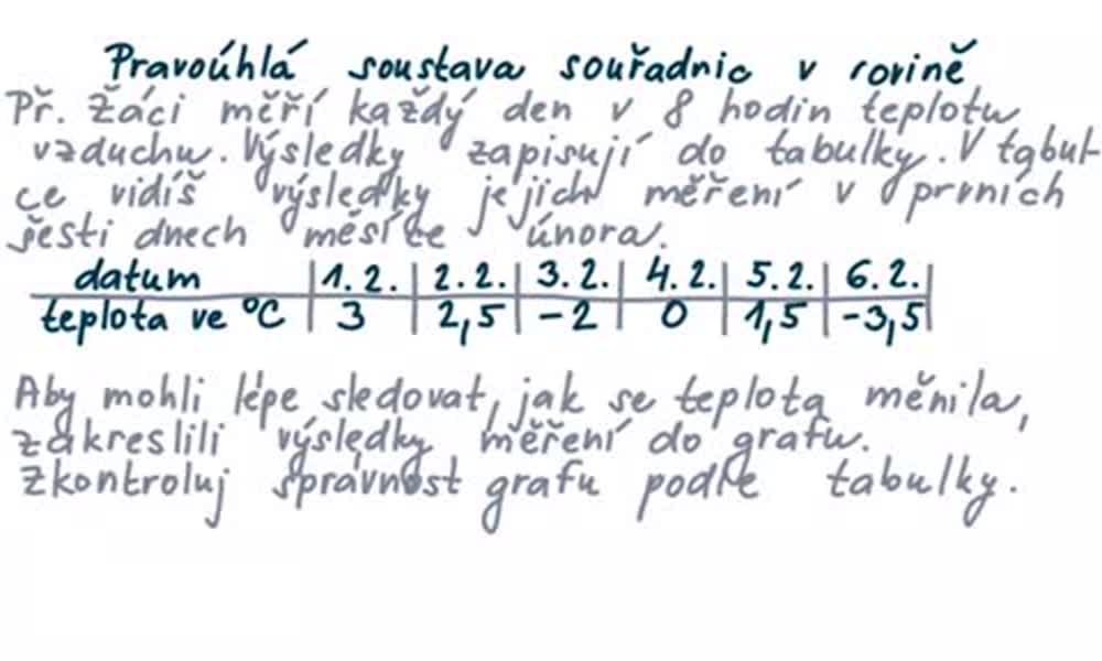 1. náhled výukového kurzu Pravoúhlá soustava souřadnic v rovině