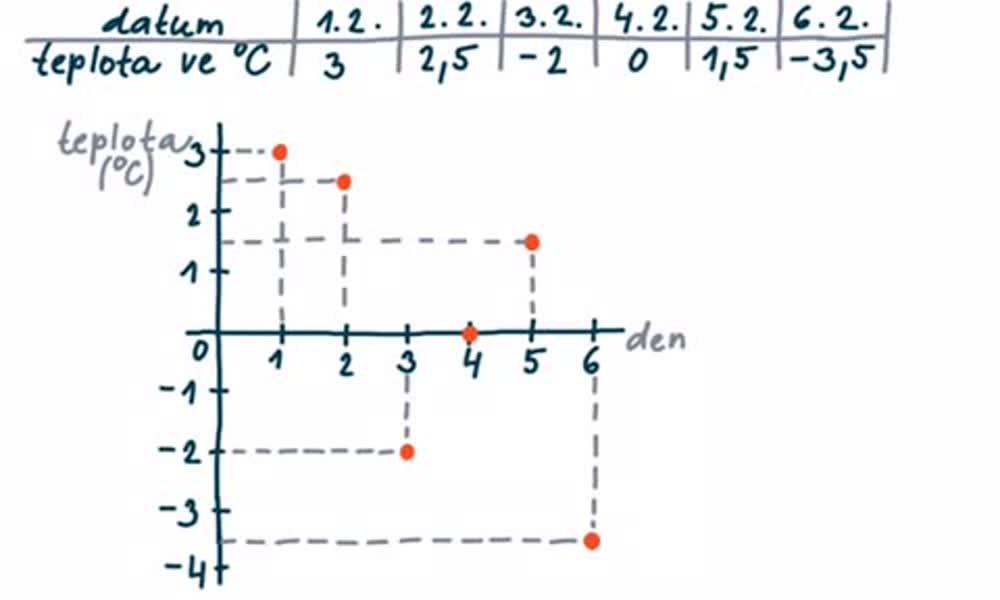 2. náhled výukového kurzu Pravoúhlá soustava souřadnic v rovině