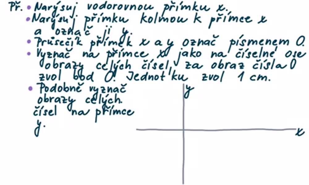 3. náhled výukového kurzu Pravoúhlá soustava souřadnic v rovině