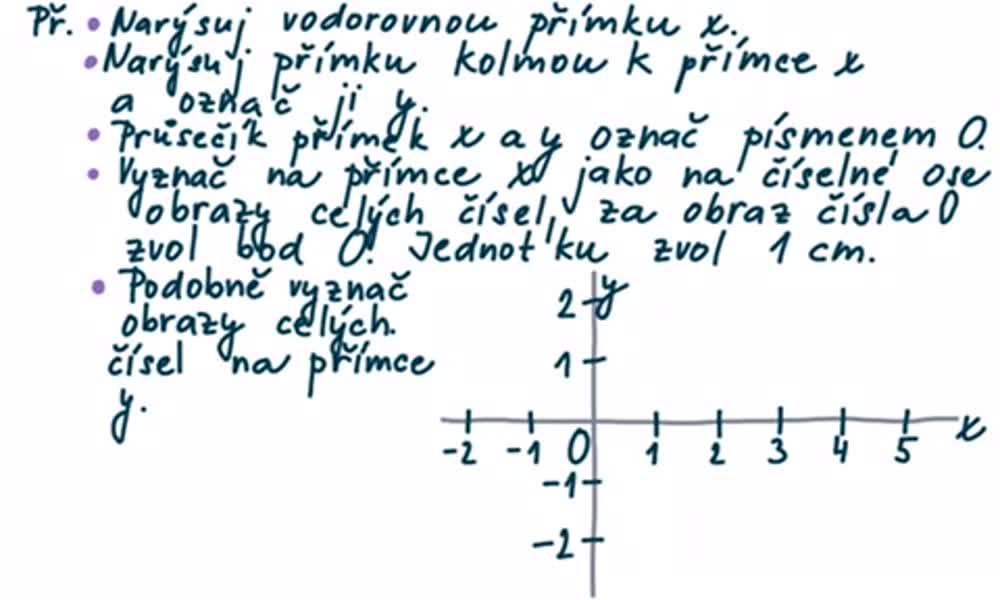 4. náhled výukového kurzu Pravoúhlá soustava souřadnic v rovině