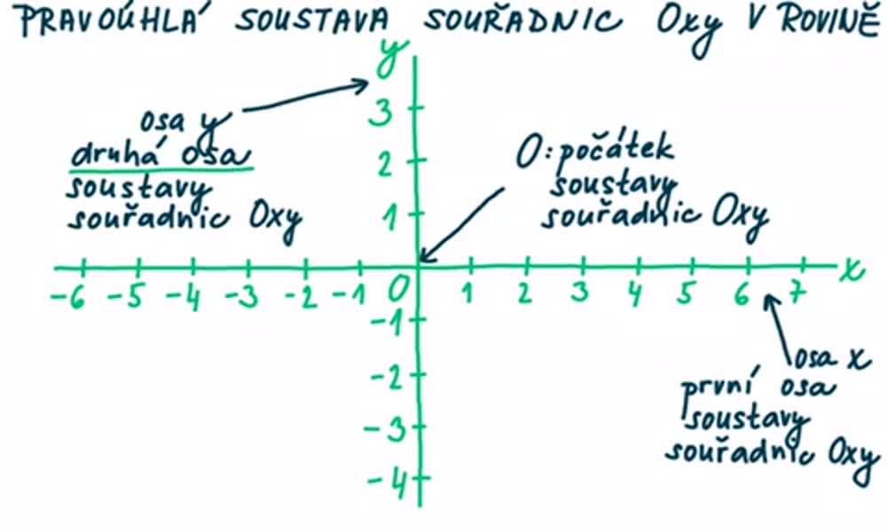 5. náhled výukového kurzu Pravoúhlá soustava souřadnic v rovině
