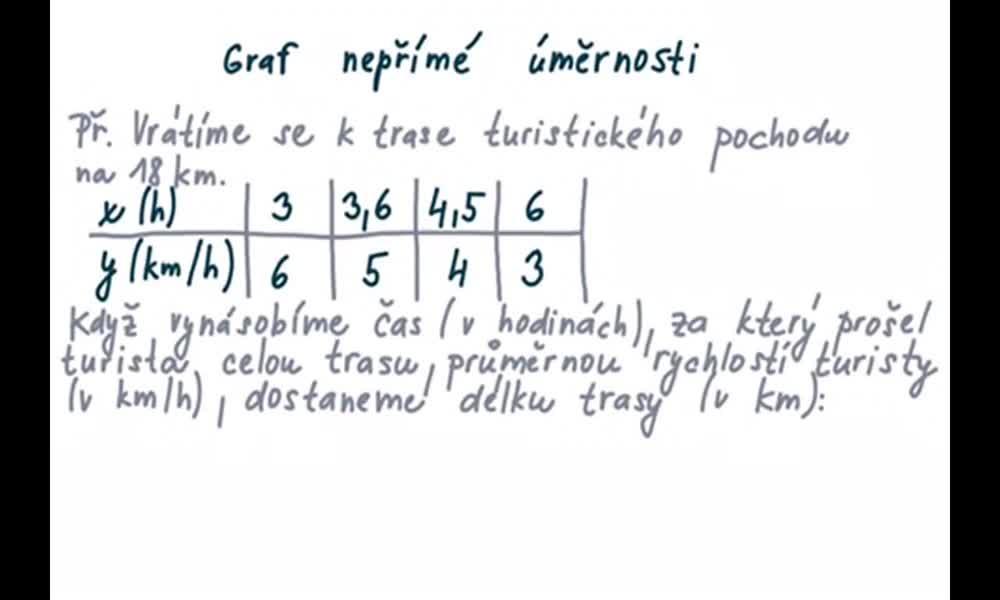 1. náhled výukového kurzu Graf nepřímé úměrnosti