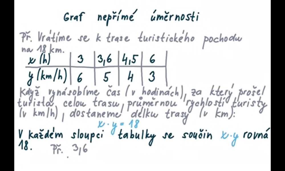 2. náhled výukového kurzu Graf nepřímé úměrnosti