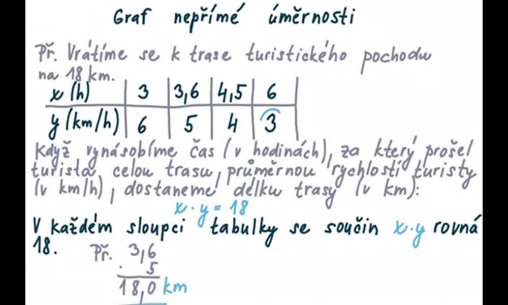 3. náhled výukového kurzu Graf nepřímé úměrnosti