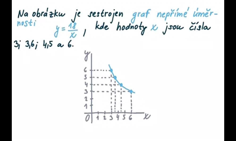 4. náhled výukového kurzu Graf nepřímé úměrnosti