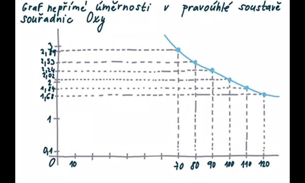 5. náhled výukového kurzu Graf nepřímé úměrnosti