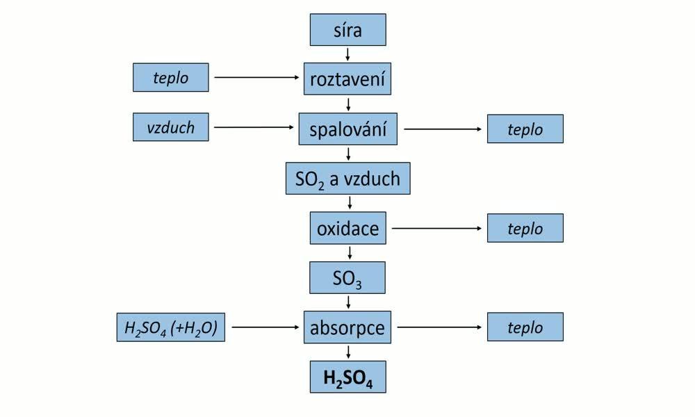 2. náhled výukového kurzu Chemická výroba - vybrané chemické výrobky