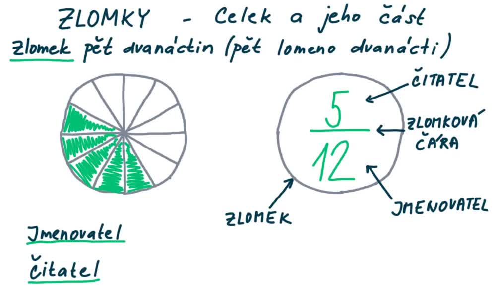 2. náhled výukového kurzu Celek a jeho část