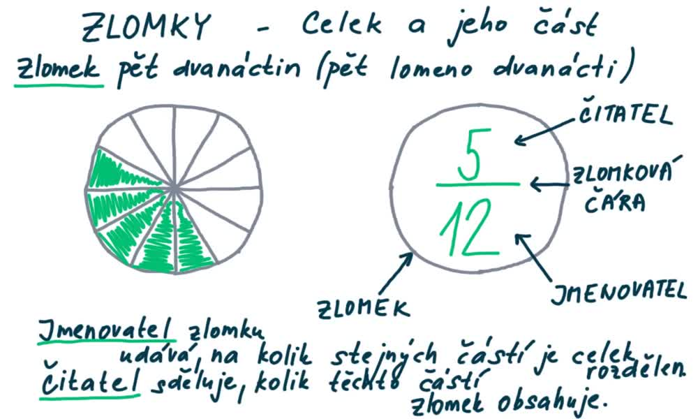 3. náhled výukového kurzu Celek a jeho část
