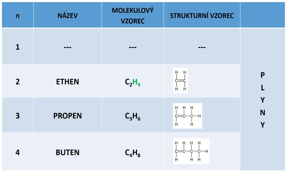 3. náhled výukového kurzu Alkeny a alkadieny