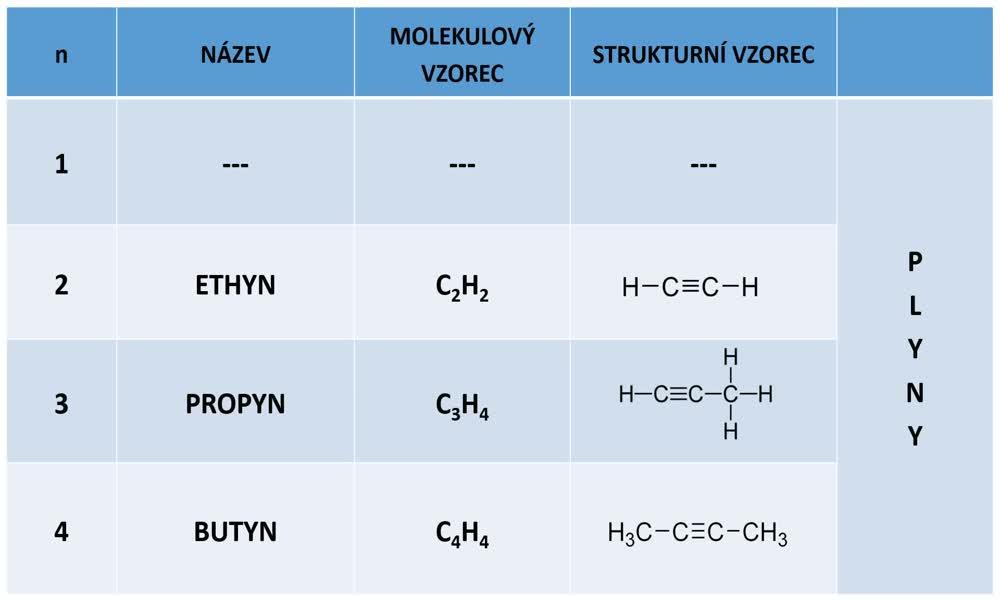 2. náhled výukového kurzu Alkyny, polymerace