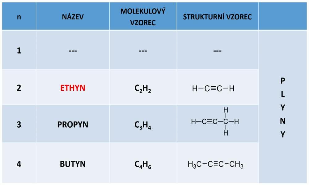 3. náhled výukového kurzu Alkyny, polymerace